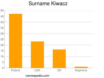 Surname Kiwacz