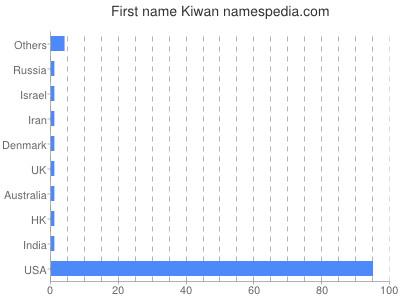 Given name Kiwan