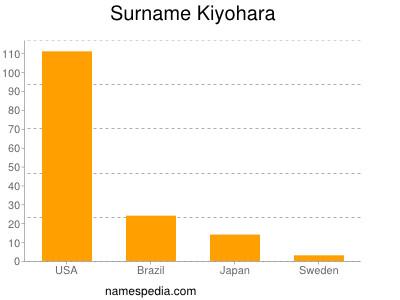 Surname Kiyohara