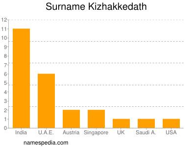 Surname Kizhakkedath