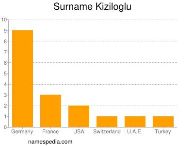 Surname Kiziloglu