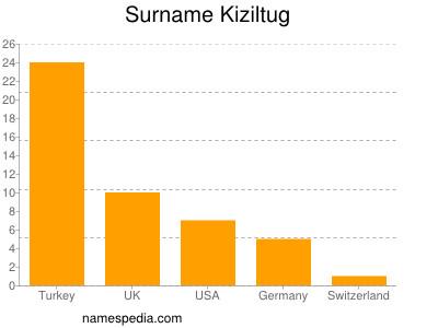 Surname Kiziltug