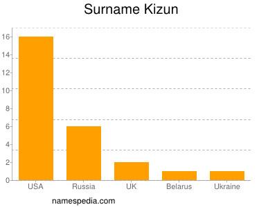 Surname Kizun