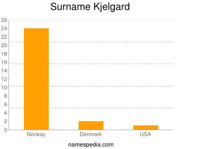 Surname Kjelgard