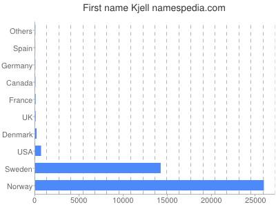 Given name Kjell