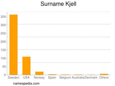 Surname Kjell