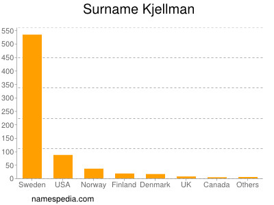 Surname Kjellman