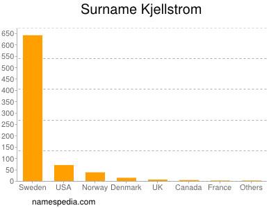Surname Kjellstrom