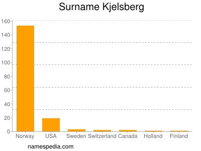 Surname Kjelsberg