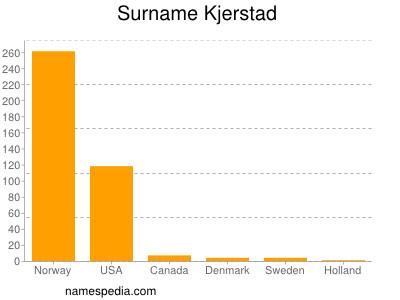 Surname Kjerstad