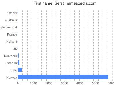 Given name Kjersti