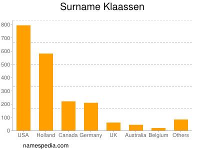 Surname Klaassen
