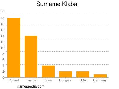 Surname Klaba