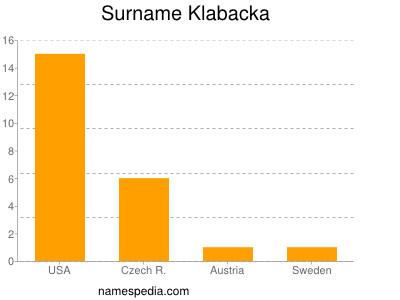 Surname Klabacka