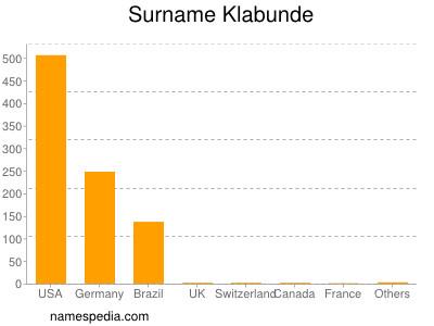 Surname Klabunde
