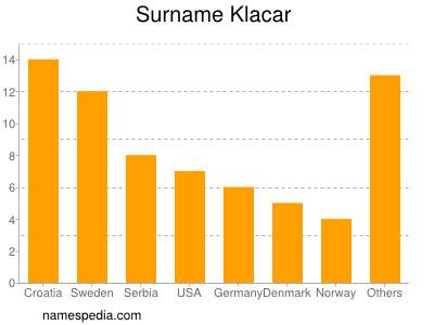 Surname Klacar