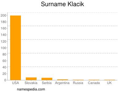 Surname Klacik