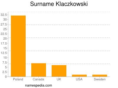 Surname Klaczkowski
