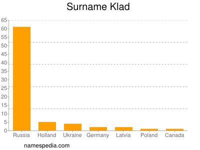 Surname Klad