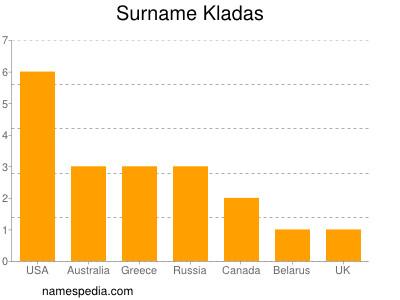 Surname Kladas