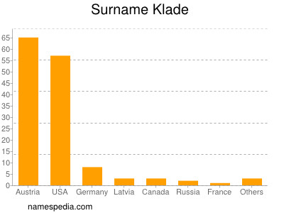 Surname Klade