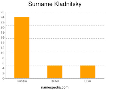 Surname Kladnitsky