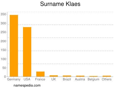 Surname Klaes