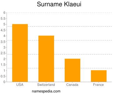 Surname Klaeui