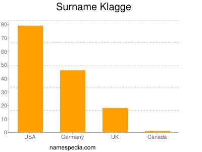 Surname Klagge