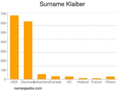 Surname Klaiber