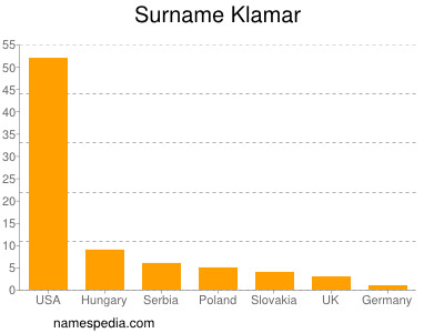 Surname Klamar