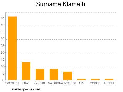 Surname Klameth
