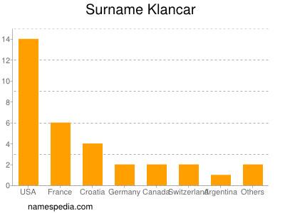 Surname Klancar