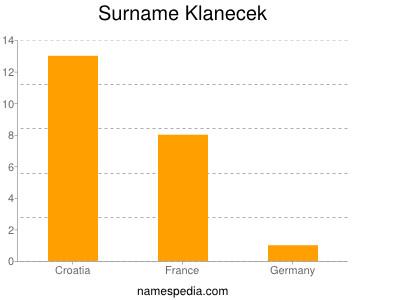 Surname Klanecek