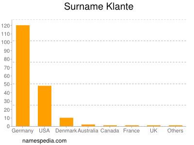 Surname Klante