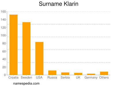 Surname Klarin
