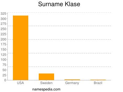 Surname Klase