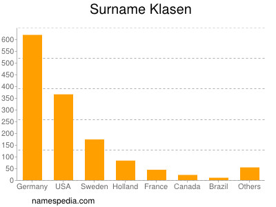 Surname Klasen