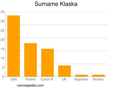 Surname Klaska