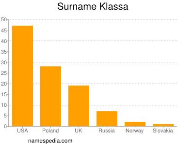 Surname Klassa