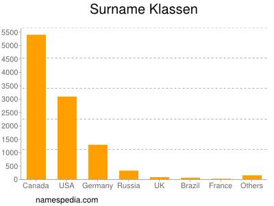 Surname Klassen