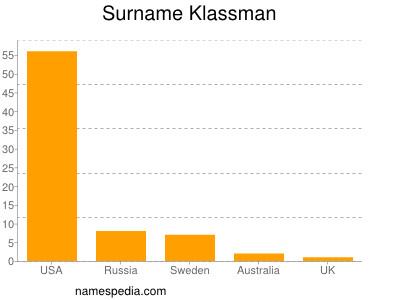 Surname Klassman