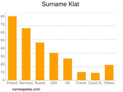 Surname Klat