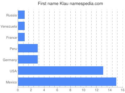 Given name Klau