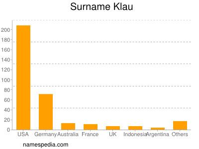 Surname Klau