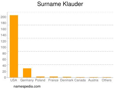 Surname Klauder