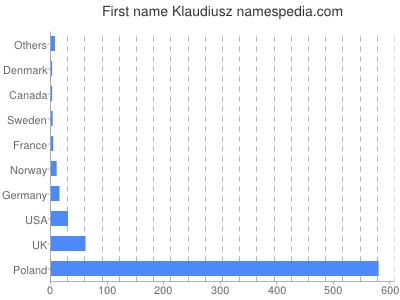 Given name Klaudiusz