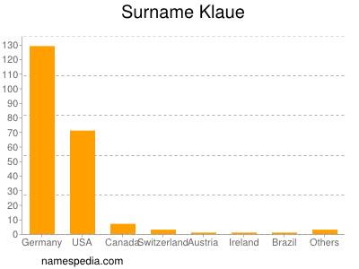 Surname Klaue