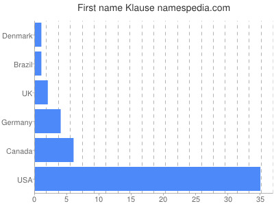 Given name Klause