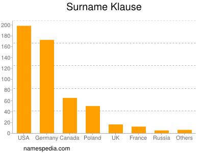 Surname Klause